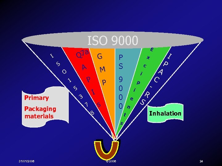 ISO 9000 Q 7 a I S A O 5 Packaging materials 31/01/2006 P