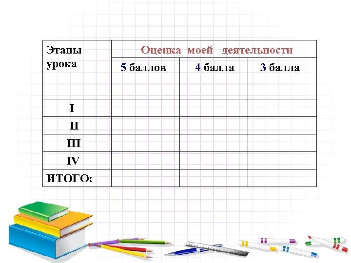 Этапы урока I II IV ИТОГО: Оценка моей деятельности 5 баллов 4 балла 3