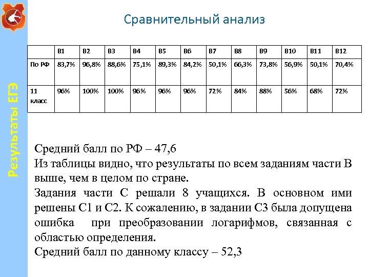 Сравнительный анализ В 2 В 3 В 4 В 5 В 6 В 7