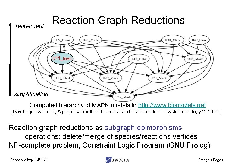 refinement Reaction Graph Reductions 011_levc simplification Computed hierarchy of MAPK models in http: //www.