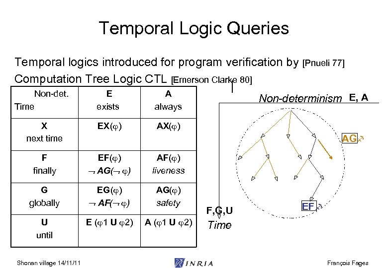 Temporal Logic Queries Temporal logics introduced for program verification by [Pnueli 77] Computation Tree
