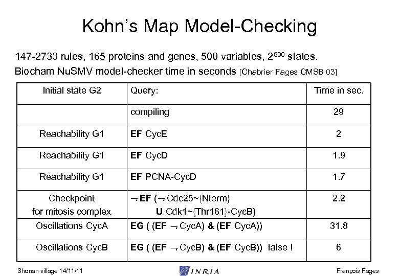 Kohn's Map Model-Checking 147 -2733 rules, 165 proteins and genes, 500 variables, 2500 states.