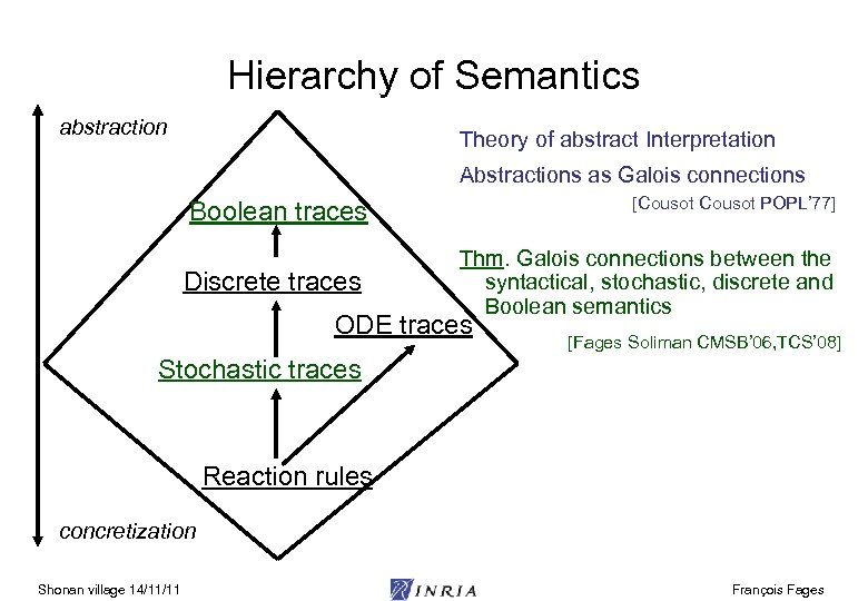 Hierarchy of Semantics abstraction Theory of abstract Interpretation Abstractions as Galois connections Boolean traces