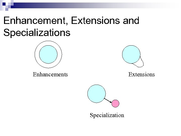Enhancement, Extensions and Specializations Enhancements Extensions Specialization