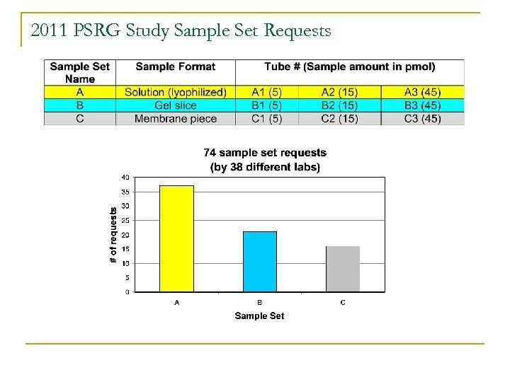 2011 PSRG Study Sample Set Requests