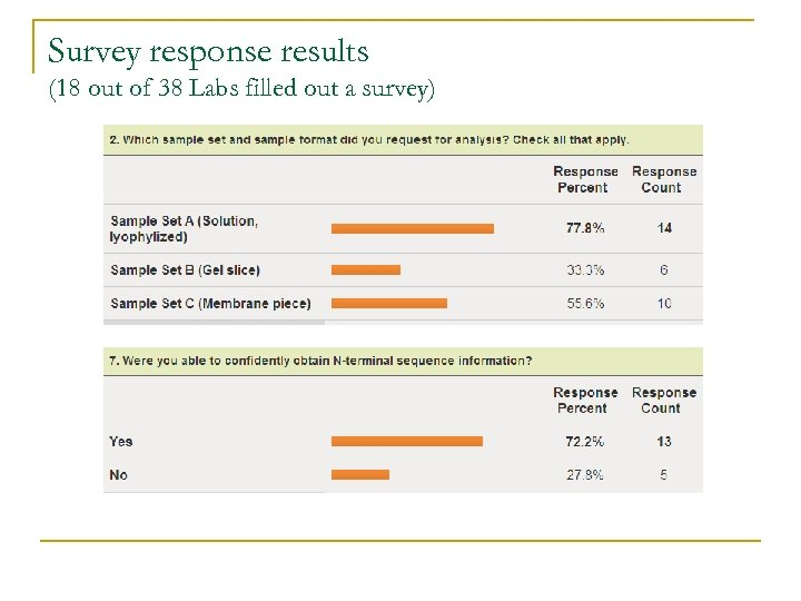 Survey response results (18 out of 38 Labs filled out a survey)