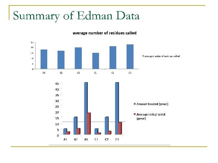 Summary of Edman Data