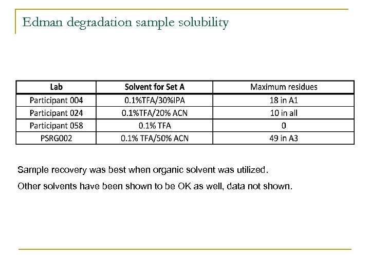 Edman degradation sample solubility Sample recovery was best when organic solvent was utilized. Other