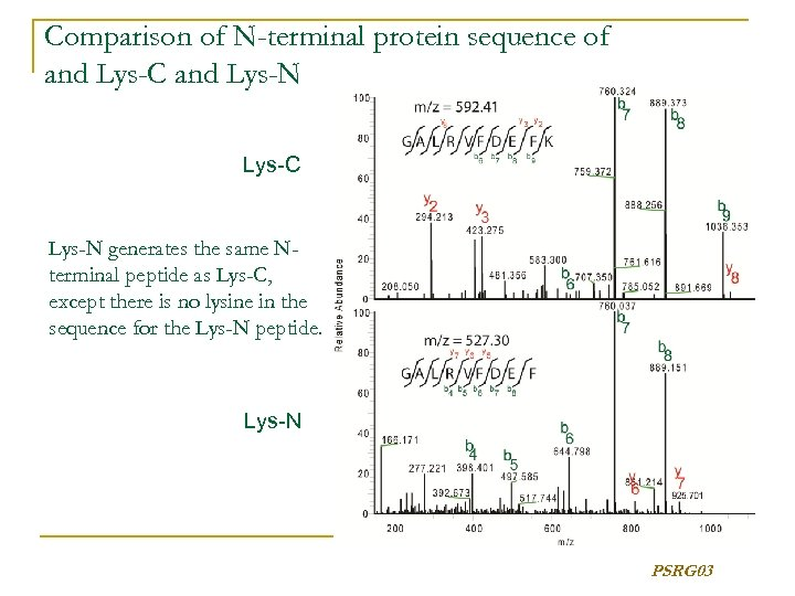 Comparison of N-terminal protein sequence of and Lys-C and Lys-N Lys-C Lys-N generates the