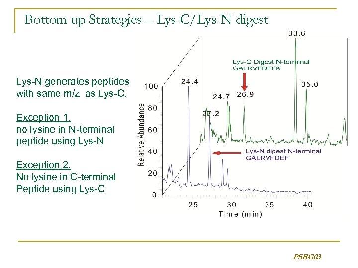 Bottom up Strategies – Lys-C/Lys-N digest Lys-N generates peptides with same m/z as Lys-C.