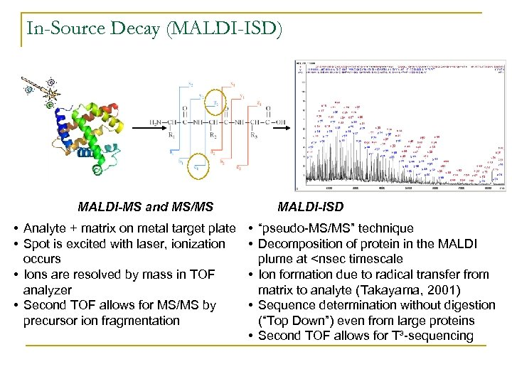 In-Source Decay (MALDI-ISD) MALDI-MS and MS/MS • Analyte + matrix on metal target plate