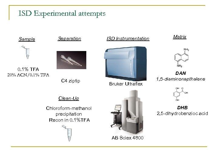 ISD Experimental attempts Separation Sample ISD Instrumentation 0. 1% TFA 20% ACN/0. 1% TFA
