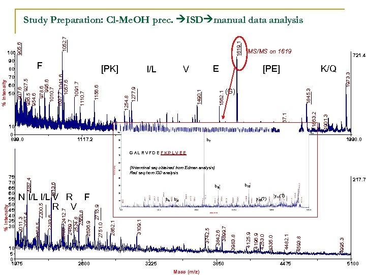 Study Preparation: Cl-Me. OH prec. ISD manual data analysis [PE] K/Q 1845. 3 (G)