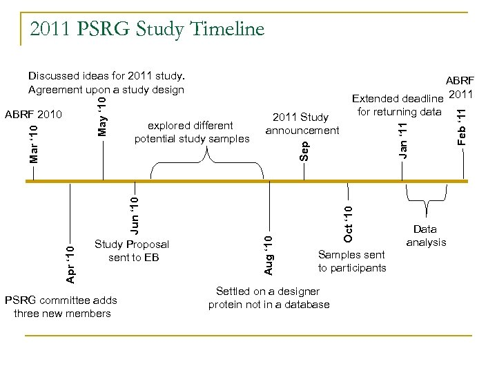 2011 PSRG Study Timeline PSRG committee adds three new members Oct ' 10 Aug