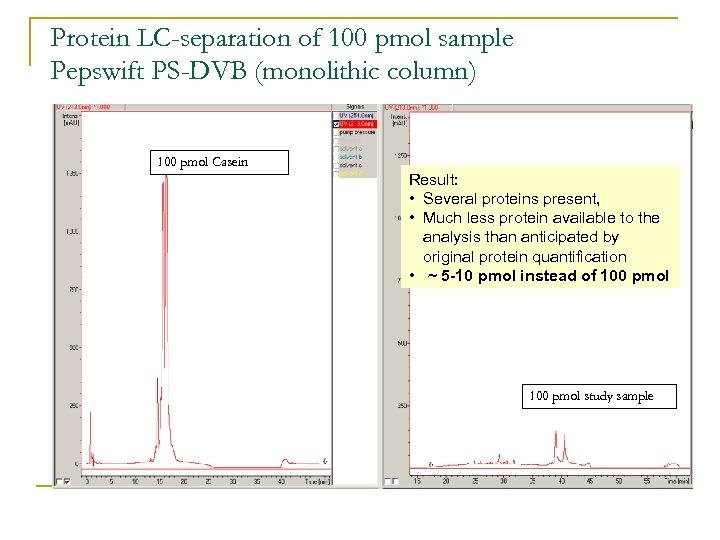 Protein LC-separation of 100 pmol sample Pepswift PS-DVB (monolithic column) 100 pmol Casein Result: