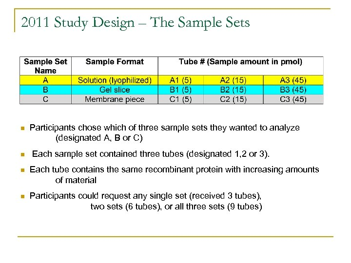 2011 Study Design – The Sample Sets n n Participants chose which of three