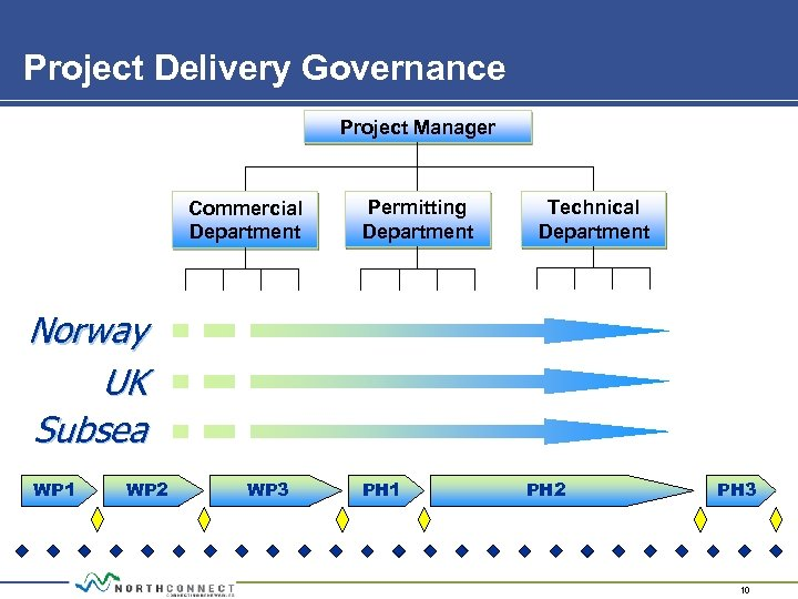 Project Delivery Governance Project Manager Commercial Department Permitting Department Technical Department Norway UK Subsea