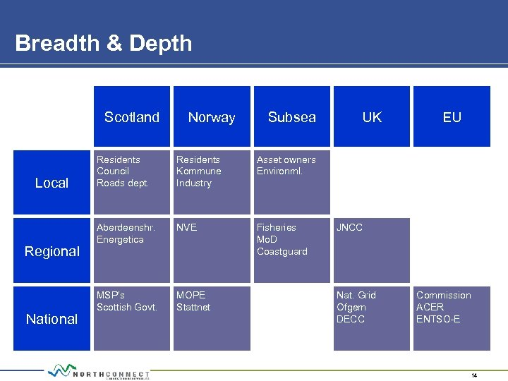 Breadth & Depth Scotland Local Regional National Norway Subsea Residents Council Roads dept. Residents
