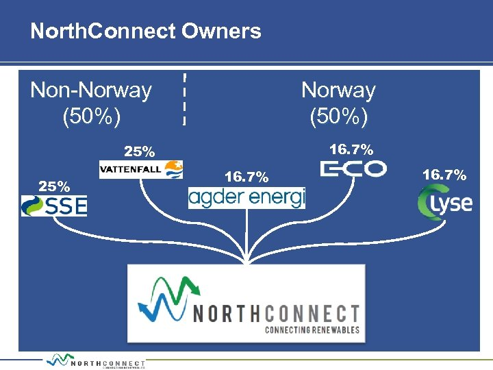 North. Connect Owners Non Norway (50%) 25% 16. 7%