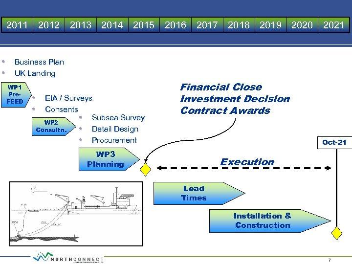 2011 2012 2013 2014 2015 2016 2017 2018 2019 2020 2021 • Business Plan