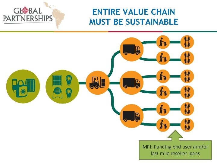 ENTIRE VALUE CHAIN MUST BE SUSTAINABLE MFI: Funding end user and/or last mile reseller