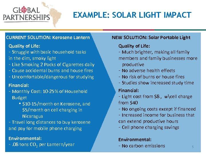 EXAMPLE: SOLAR LIGHT IMPACT CURRENT SOLUTION: Kerosene Lantern Quality of Life: - Struggle with