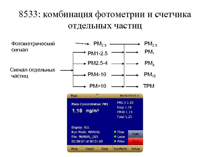 8533: комбинация фотометрии и счетчика отдельных частиц Фотометрический сигнал PM 2. 5 PM 1