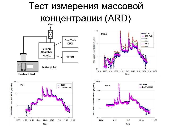 Тест измерения массовой концентрации (ARD)