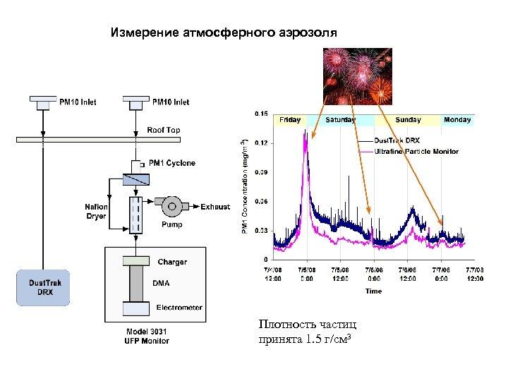 Измерение атмосферного аэрозоля Плотность частиц принята 1. 5 г/см 3