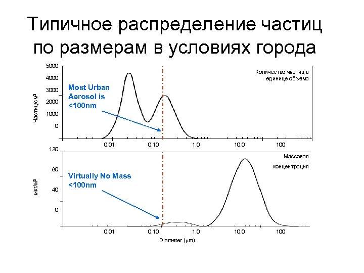 Типичное распределение частиц по размерам в условиях города 5000 Количество частиц в единице объема