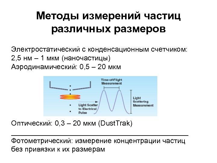 Методы измерений частиц различных размеров Электростатический с конденсационным счетчиком: 2, 5 нм – 1