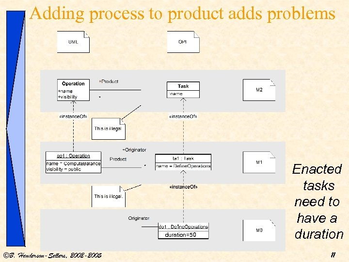 Adding process to product adds problems duration=50 ©B. Henderson-Sellers, 2002 -2005 Enacted tasks need