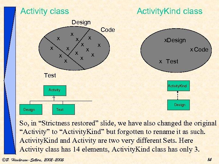 Activity class Activity. Kind class Design x x x Code x x x x
