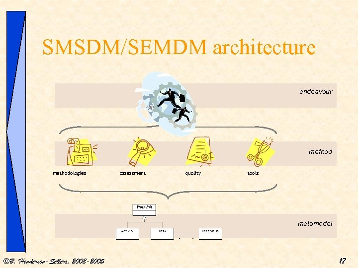SMSDM/SEMDM architecture endeavour methodologies assessment quality tools metamodel ©B. Henderson-Sellers, 2002 -2005 17