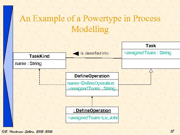 An Example of a Powertype in Process Modelling Task. Kind is classified into +assigned.