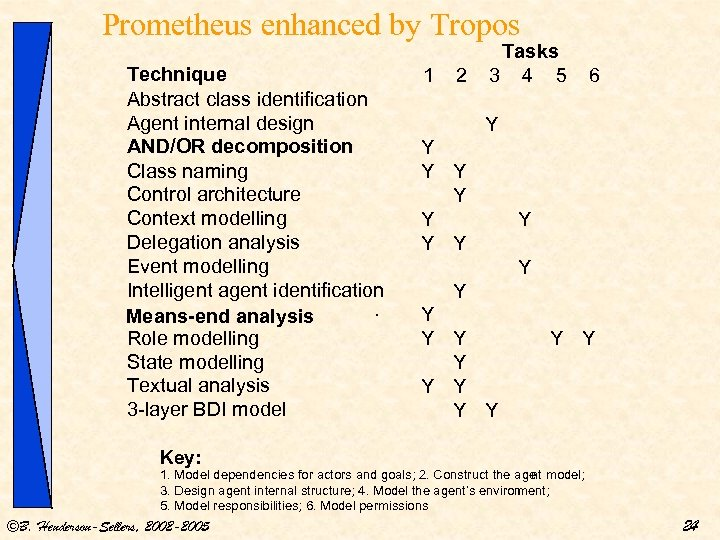 Prometheus enhanced by Tropos Technique Abstract class identification Agent internal design AND/OR decomposition Class