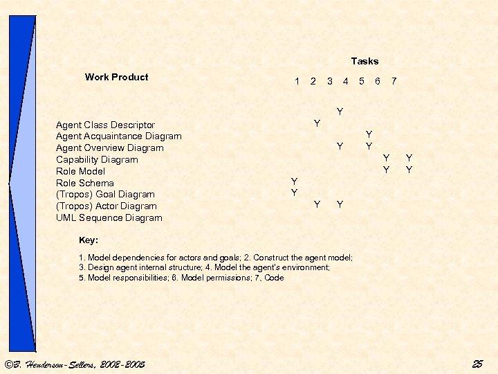 Tasks Work Product 1 2 3 4 5 6 7 Y Agent Class Descriptor