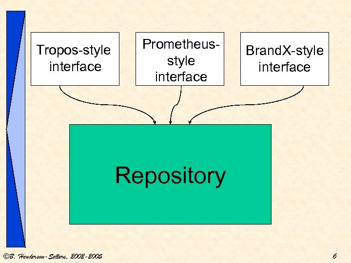 Tropos-style interface Prometheusstyle interface Brand. X-style interface Repository ©B. Henderson-Sellers, 2002 -2005 6