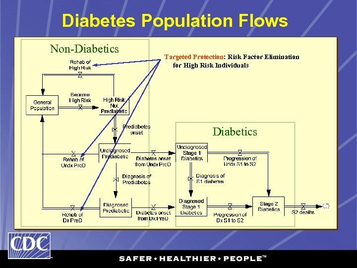 Diabetes Population Flows Non-Diabetics Targeted Protection: Risk Factor Elimination for High Risk Individuals Diabetics