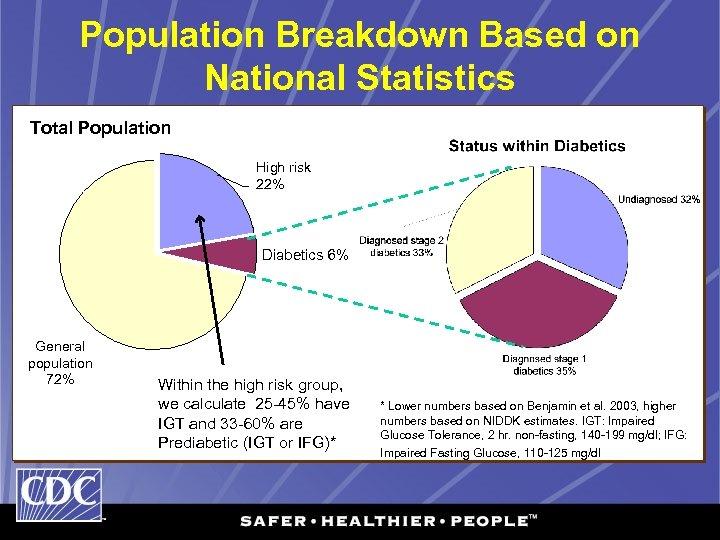 Population Breakdown Based on National Statistics Total Population High risk 22% Diabetics 6% General