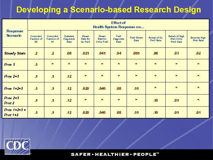 Developing a Scenario-based Research Design Effect of Health System Response on… Response Scenario Controled