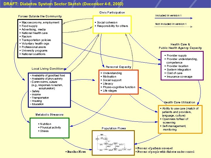 DRAFT: Diabetes System Sector Sketch (December 4 -5, 2003) Civic Participation Included in version