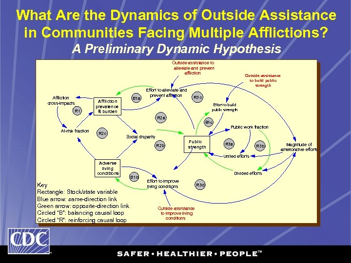 What Are the Dynamics of Outside Assistance in Communities Facing Multiple Afflictions? A Preliminary