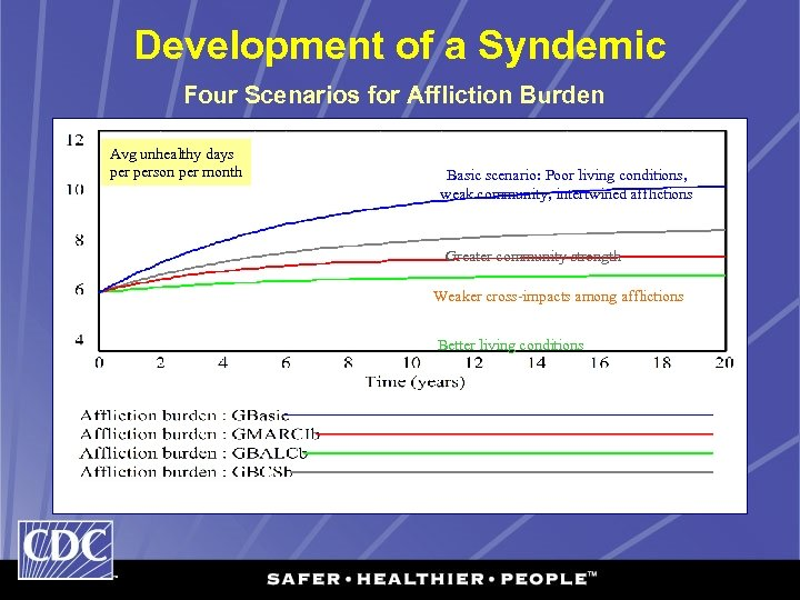 Development of a Syndemic Four Scenarios for Affliction Burden Avg unhealthy days person per