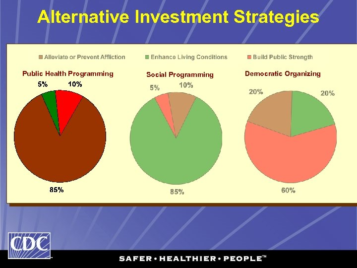 Alternative Investment Strategies Public Health Programming Social Programming Democratic Organizing