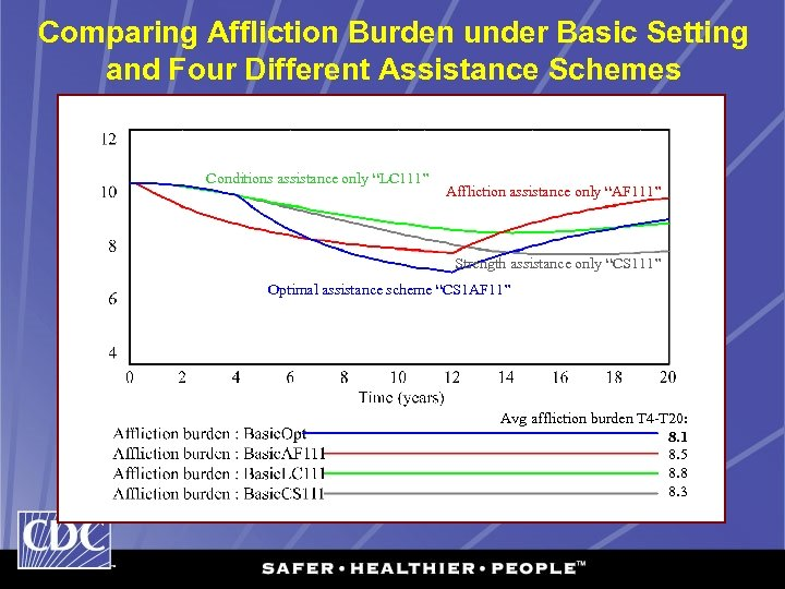 Comparing Affliction Burden under Basic Setting and Four Different Assistance Schemes Conditions assistance only