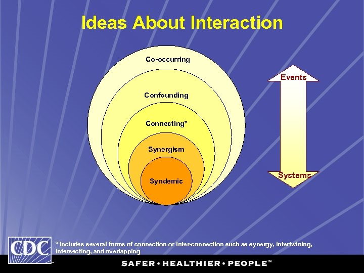 Ideas About Interaction Co-occurring Events Confounding Connecting* Synergism Syndemic Systems * Includes several forms