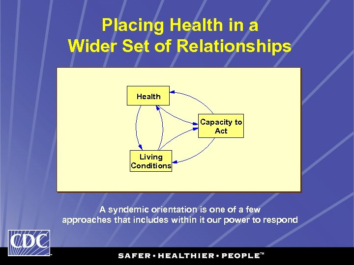 Placing Health in a Wider Set of Relationships Health Capacity to Act Living Conditions