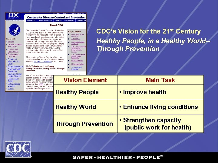 CDC's Vision for the 21 st Century Healthy People, in a Healthy World-Through Prevention