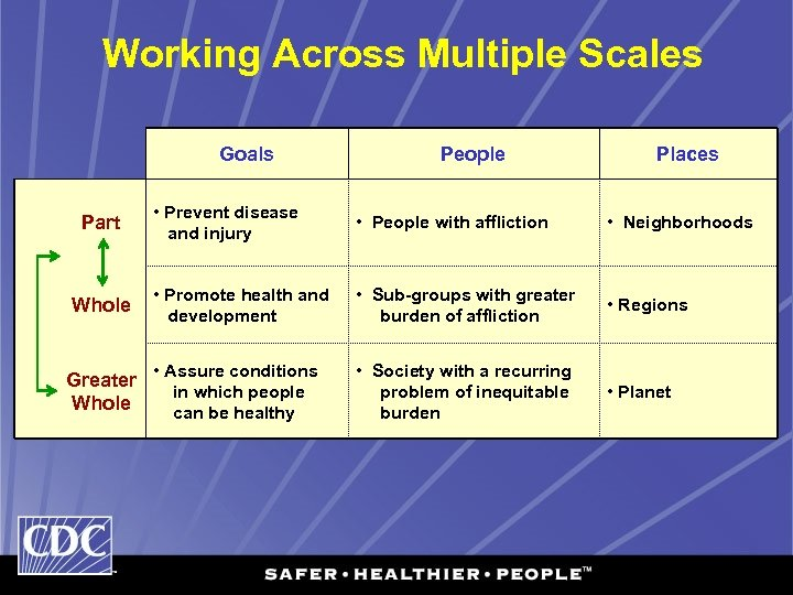 Working Across Multiple Scales Goals People Places • Prevent disease and injury • People